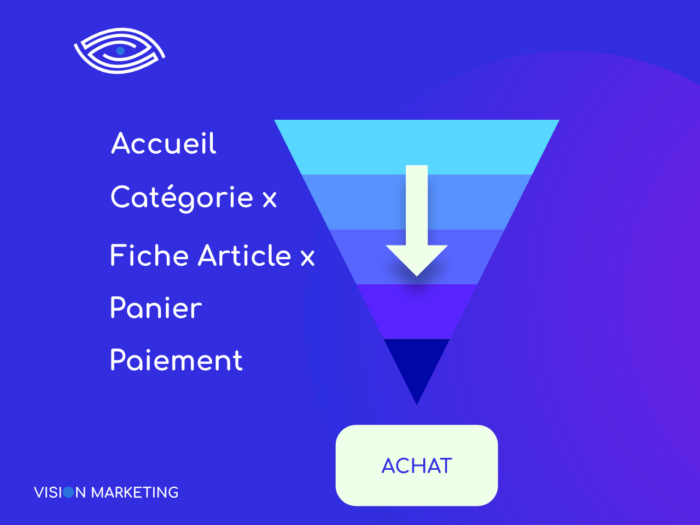 Schema de data scoring e-commerce